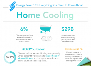 Air conditioning your home in Alabama can really take a bite out of your bank account. But there are ways you can save – by being more energy efficient and more informed. The Energy Department's Energy Saver 101 infographic covers everything you need to know, from how air conditioning works to the different types of cooling systems available.